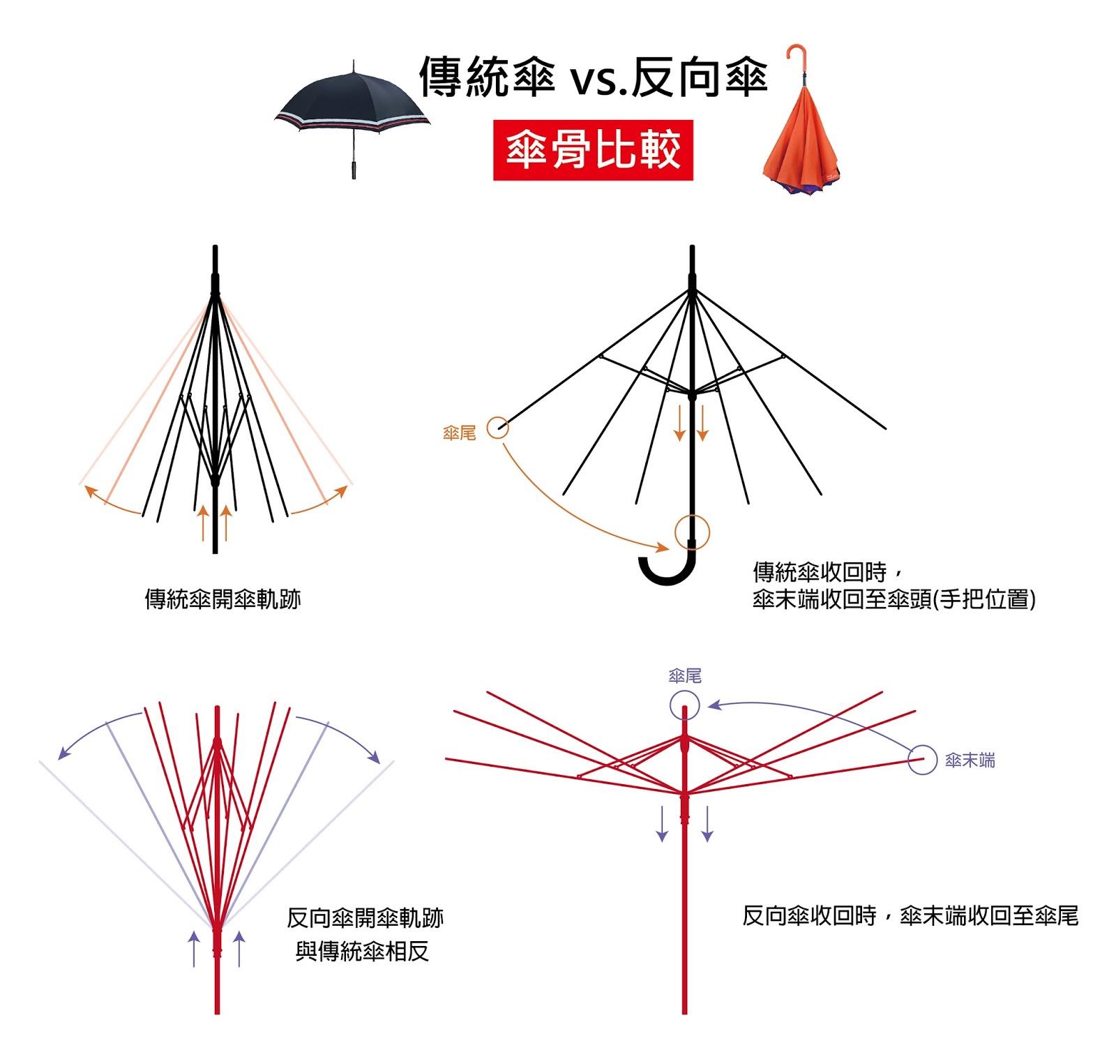 反向傘-01