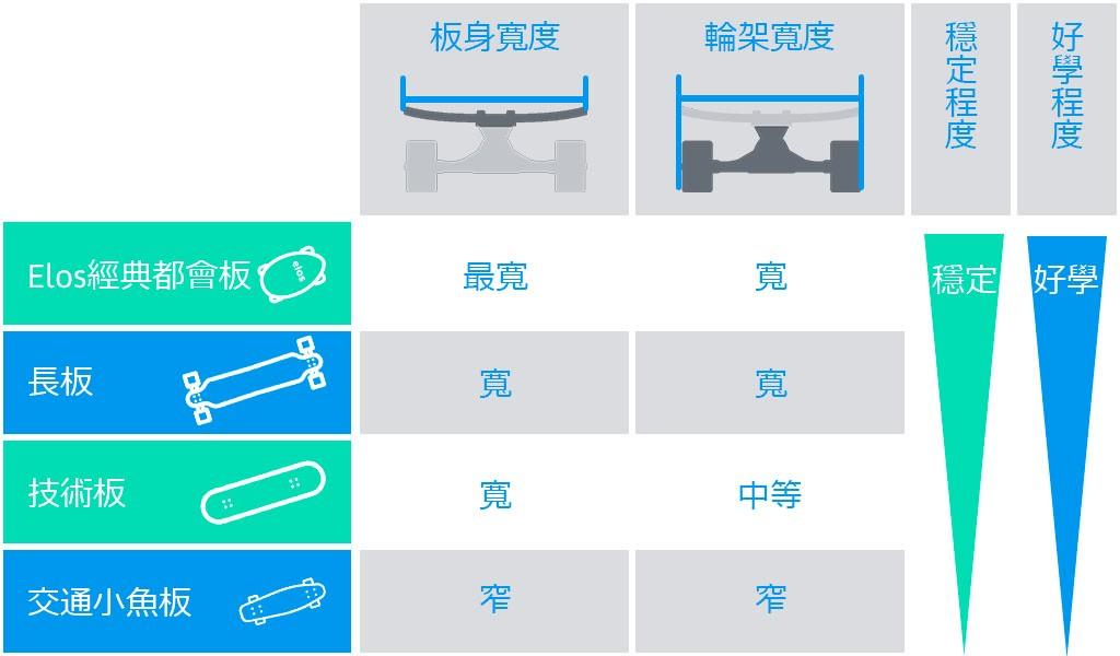 Elos Skateboard 經典都會手工滑板-香港台灣3