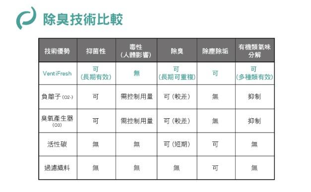 台灣 VentiFresh 智能除臭器 abc 4