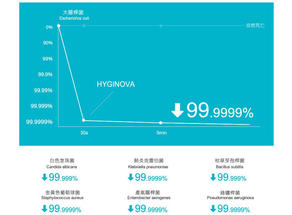 Hyginova 除臭防過敏消毒噴霧19