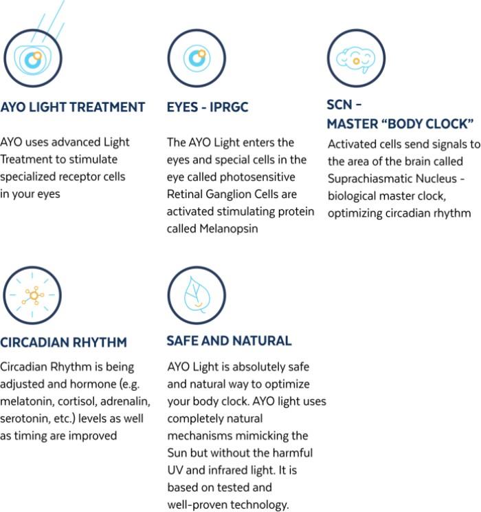 10美國AYO抗時差改善睡眠眼鏡