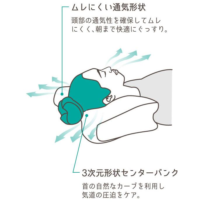 forth日本 AS 止鼻鼾 秒速入眠枕