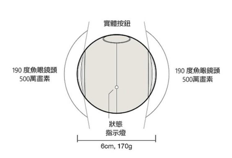 23台灣LUNA360最輕便 球體 全景攝影機