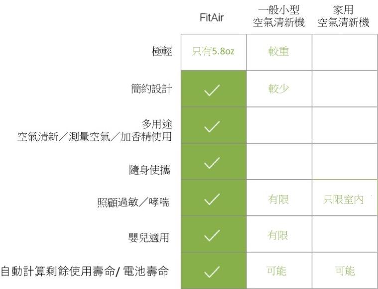 FitAir 醫學級 口袋空氣清新器