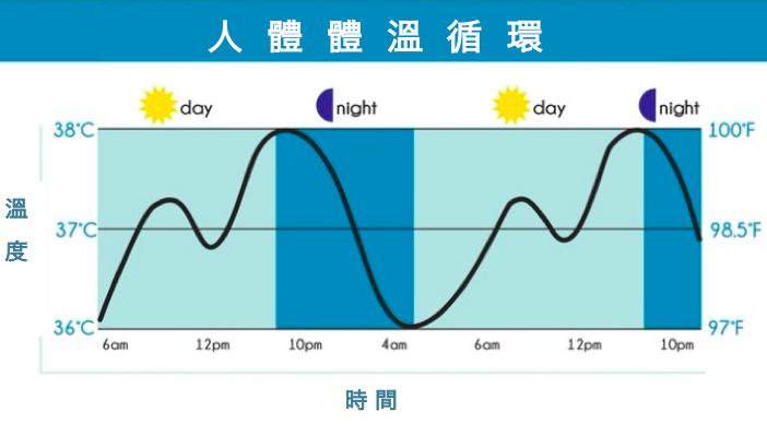美國Hydrologie 涼爽 助眠枕4