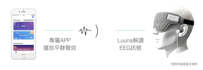 Luuna Intelligent Eye Mask AI調音師 睡覺眼罩 Searching C HK Hong Kong 香港  01 7