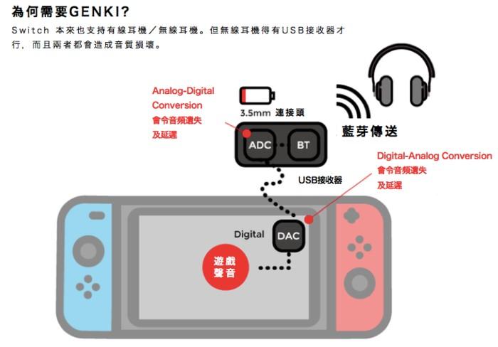 耳機_GENKI-首個-Switch-藍芽傳輸器2