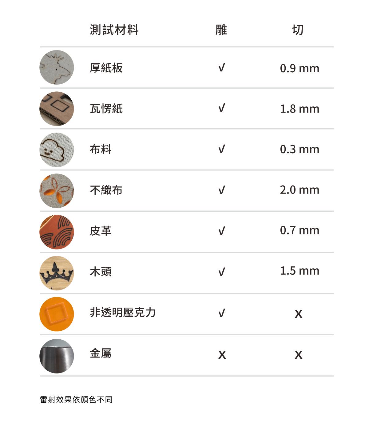8台灣Cubiio 世界第一台掌上雷射雕刻機