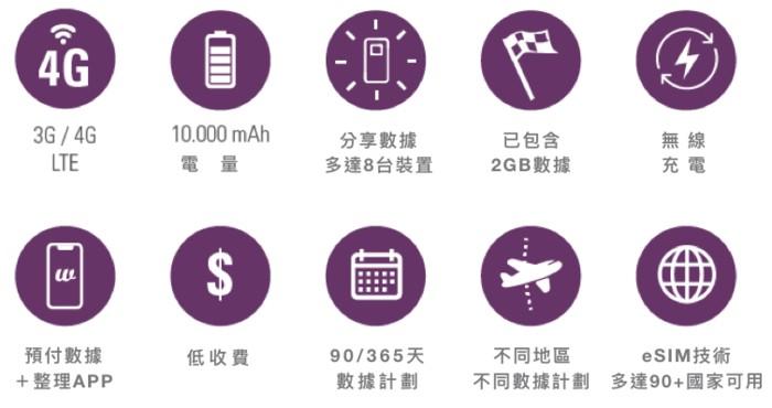 Fonebud W 全球4G Wi-Fi 熱點 充電器59