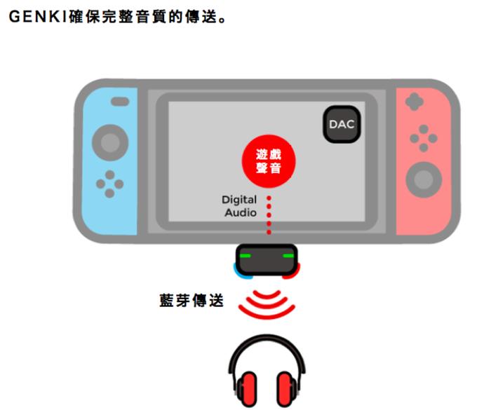 GENKI 首個 Switch 藍芽傳輸器31