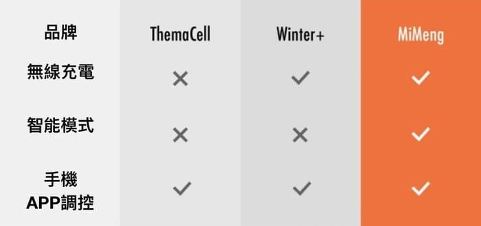 Mimeng 智能APP控温 鞋墊12