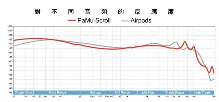 PaMu Scroll 無線充電 藍芽耳機12