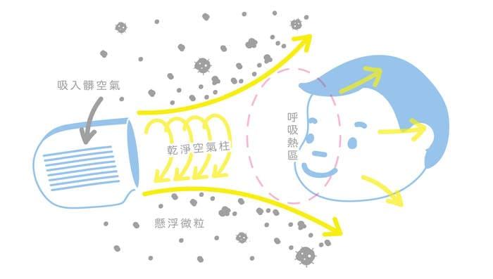 台灣 Xpure 便攜3合1 空氣淨化機2