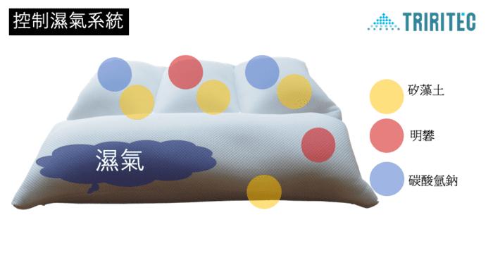 日本 TRIRIA 柔軟珪璪土 枕頭29