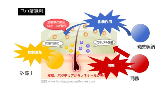 日本 TRIRIA 柔軟珪璪土 枕頭31