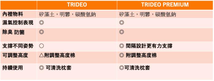 日本 TRIRIA 柔軟珪璪土 枕頭34
