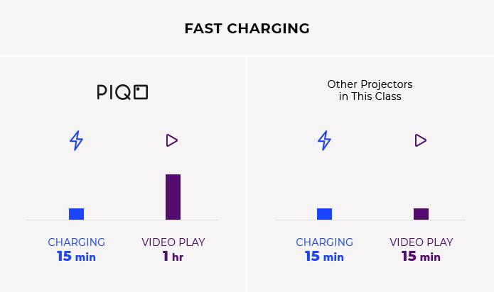 美國 PIQO 極細 1080p HD智能投影機 charge