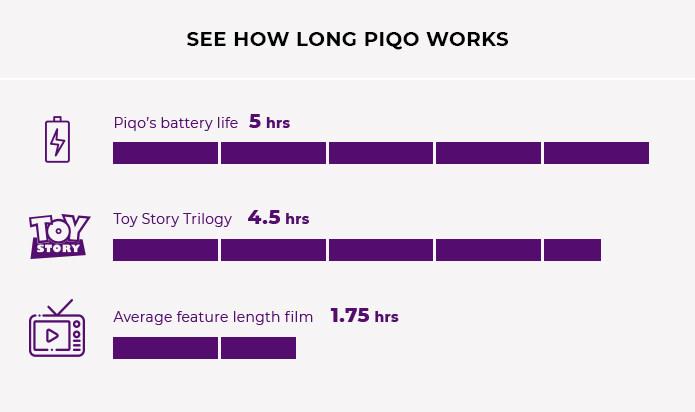 美國 PIQO 極細 1080p HD智能投影機 length