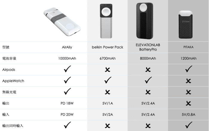 AirAlly 蘋果專用 4合1 行動電源1