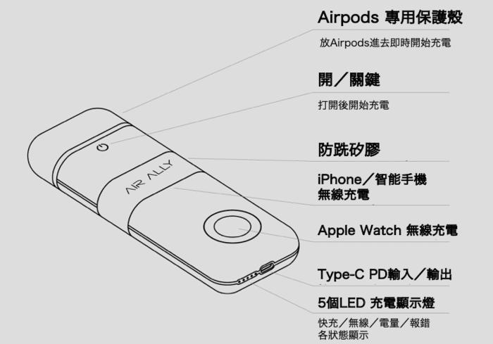 AirAlly 蘋果專用 4合1 行動電源2
