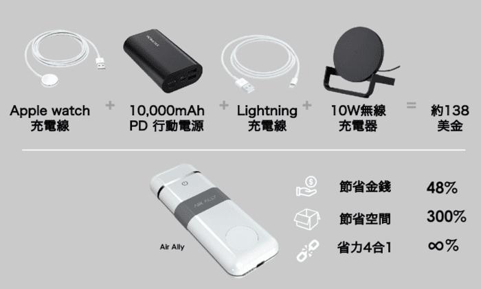 AirAlly 蘋果專用 4合1 行動電源4