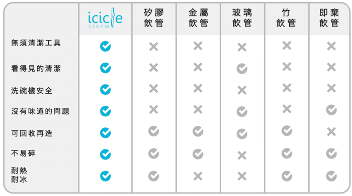 icicle straw chart