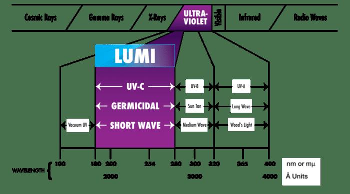 美國 Lumi 智能馬桶刷21
