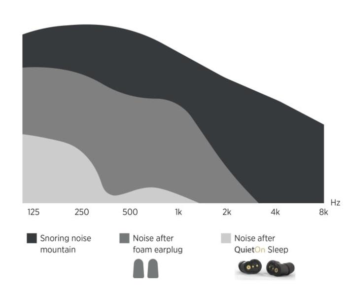 芬蘭 QuietOn Sleep 睡眠專用 主動式抗噪耳機16
