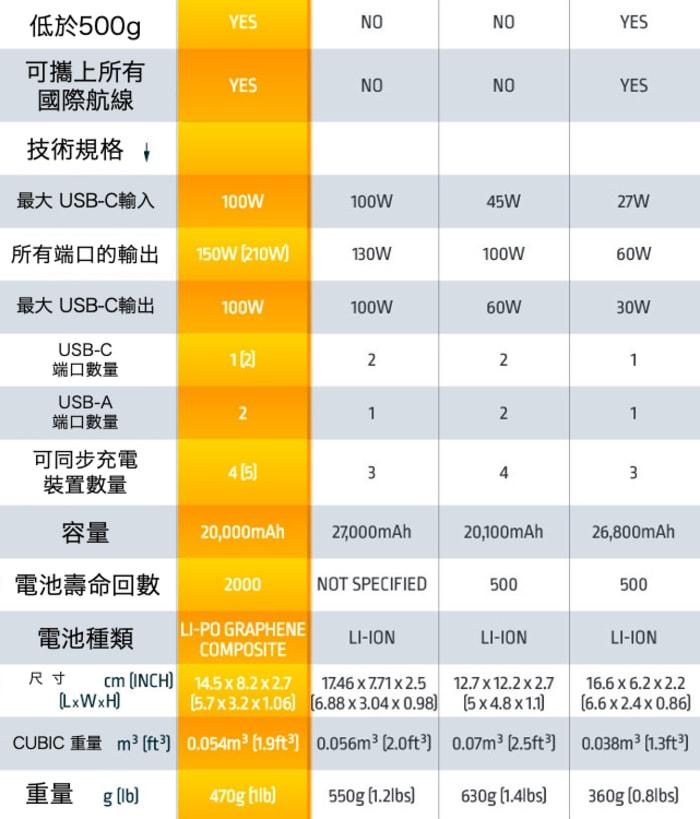 79Flash 全球最快 210W 石墨烯充電器