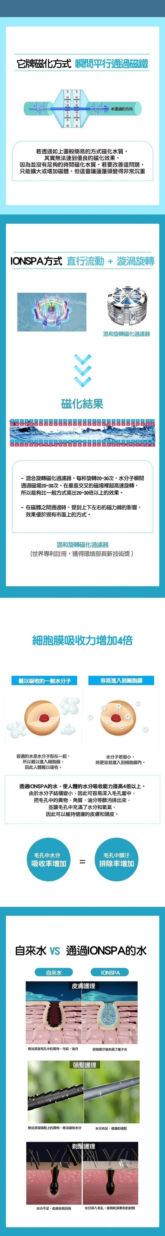 25韓國 IONSPA 抑菌磁化離子水 花灑