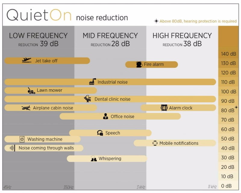 芬蘭 QuietOn 主動式抗噪耳塞6